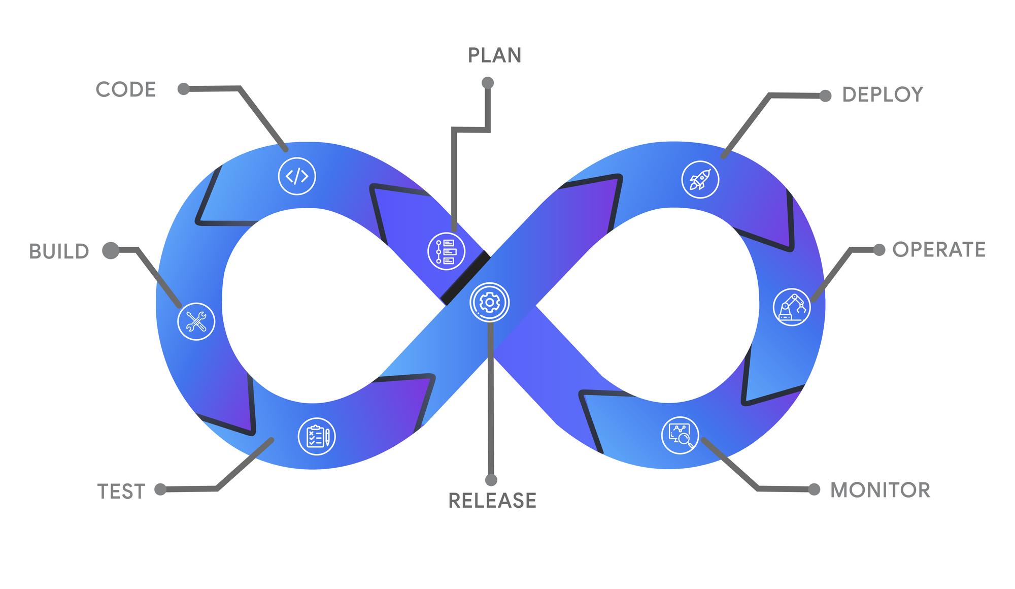 DevOps: Coding-Building-Testing-Release-Deploy-Operate-Monitor-Plan