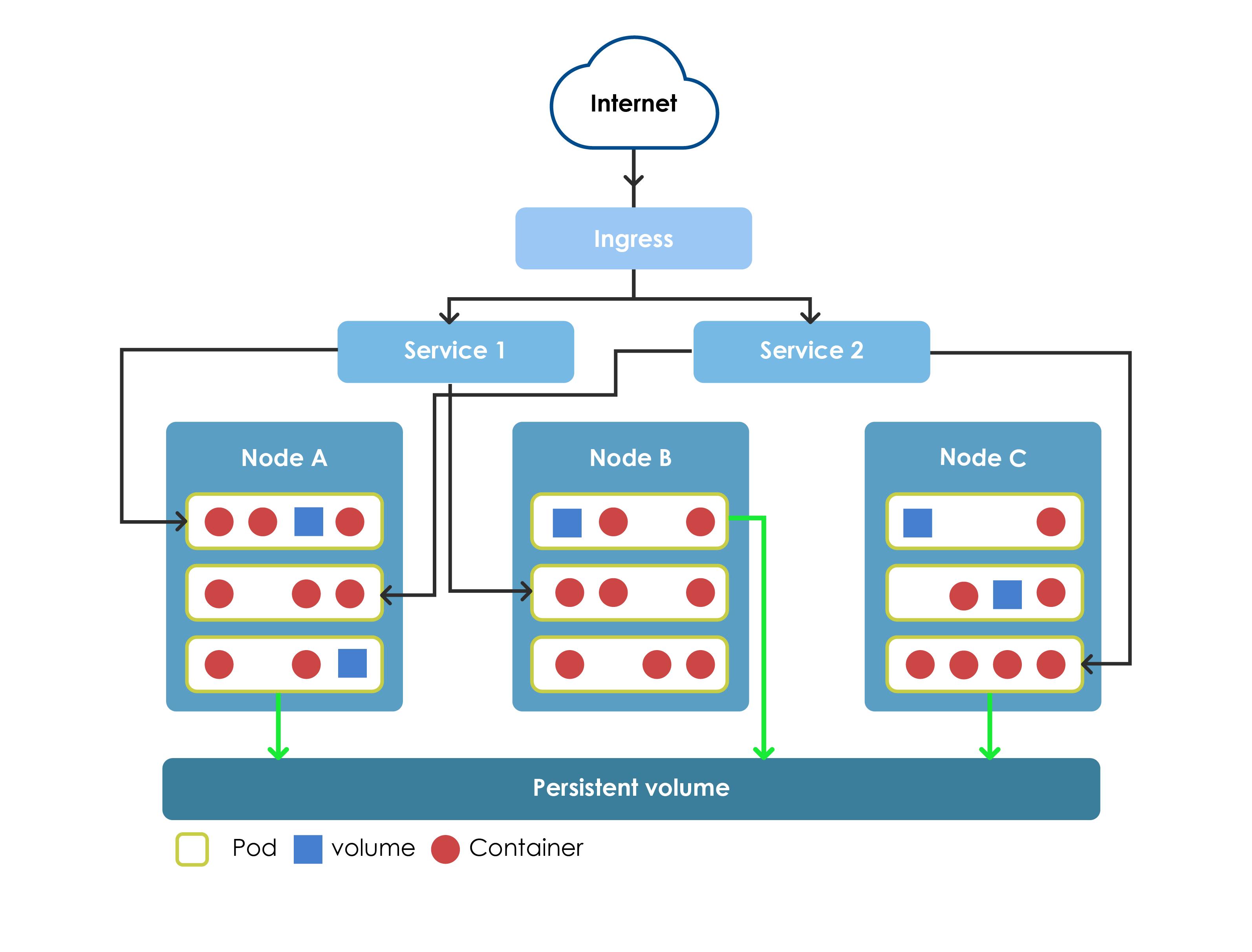Kubernetes Modules Organization
