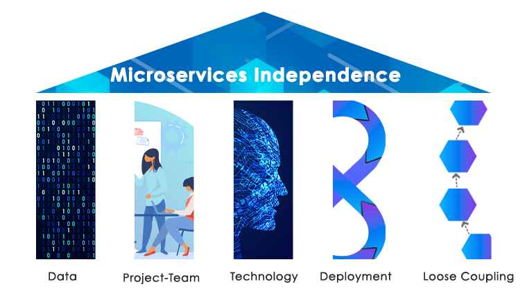 Microservices Independence
