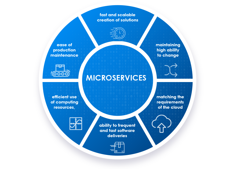 Objectives of microservices introduction
